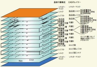 基板の層とは異なるCADのレイヤ...